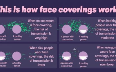 This is how face coverings work.