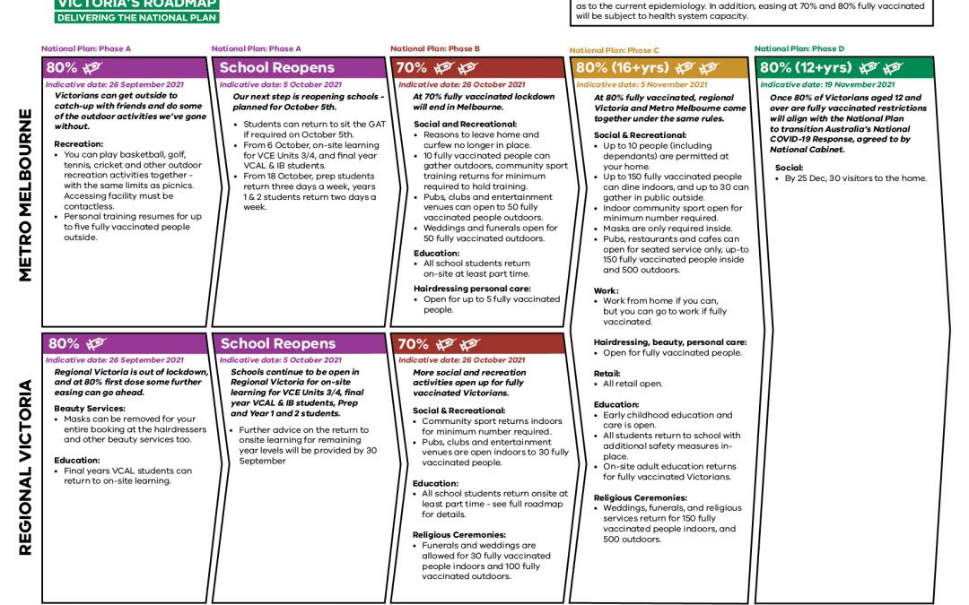 Victoria's Roadmap: Delivering The National Plan | Premier of Victoria